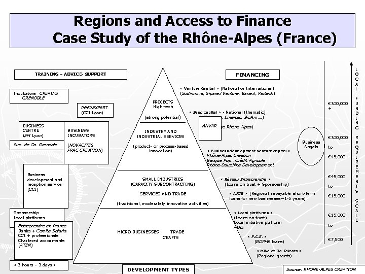 Regions and Access to Finance Case Study of the Rhône-Alpes (France) « Venture Capital