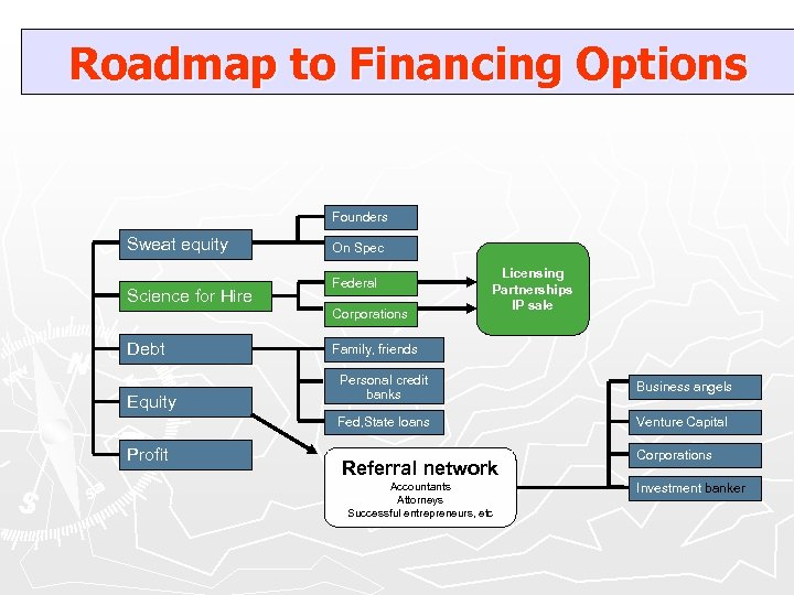 Roadmap to Financing Options Founders Sweat equity Science for Hire On Spec Federal Corporations