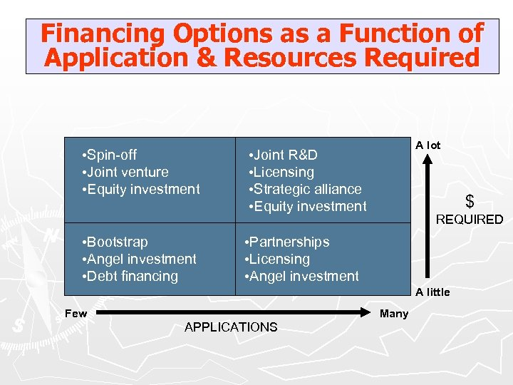 Financing Options as a Function of Application & Resources Required • Spin-off • Joint