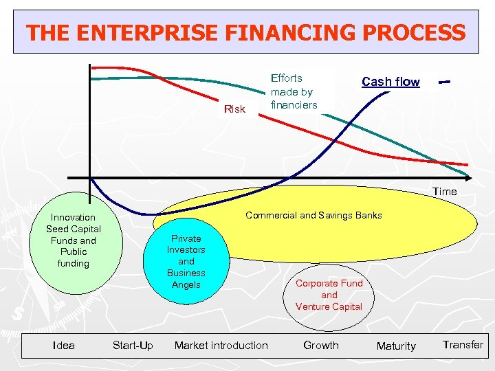 THE ENTERPRISE FINANCING PROCESS Efforts made by financiers Risk Cash flow Time Commercial and
