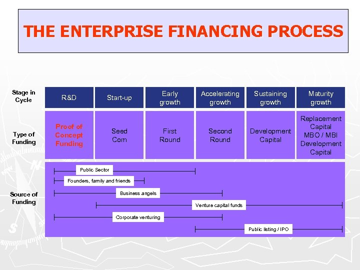 THE ENTERPRISE FINANCING PROCESS Stage in Cycle Type of Funding R&D Start-up Proof of