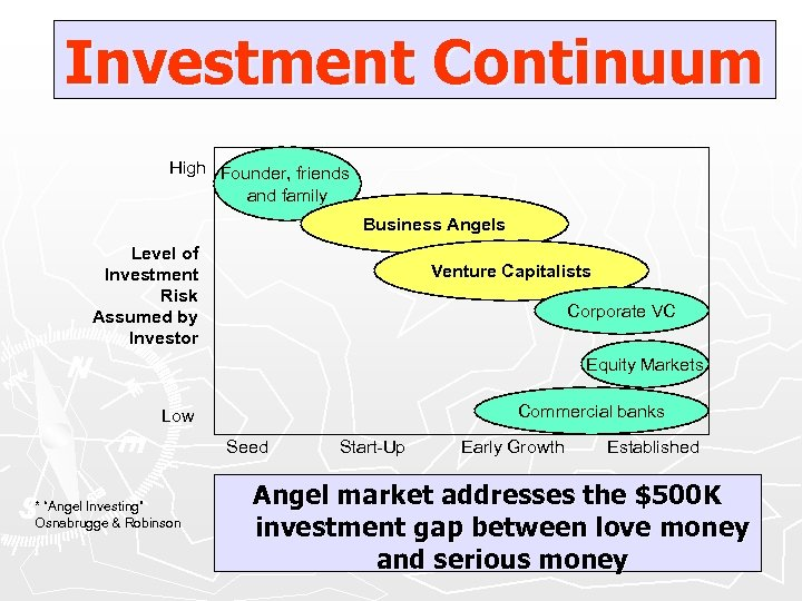 Investment Continuum High Founder, friends and family Business Angels Level of Investment Risk Assumed