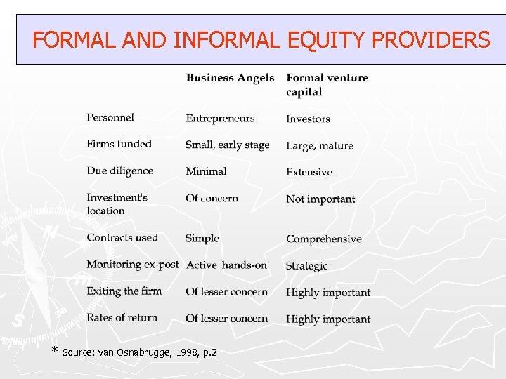 FORMAL AND INFORMAL EQUITY PROVIDERS * Source: van Osnabrugge, 1998, p. 2