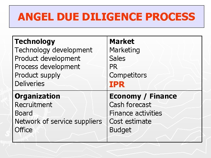 ANGEL DUE DILIGENCE PROCESS Technology development Product development Process development Product supply Deliveries Marketing