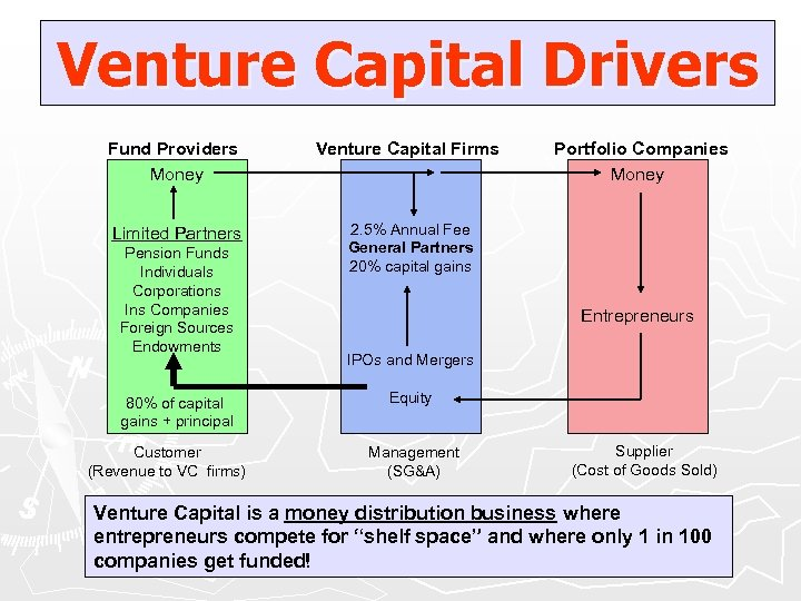 Venture Capital Drivers Fund Providers Money Venture Capital Firms Limited Partners 2. 5% Annual