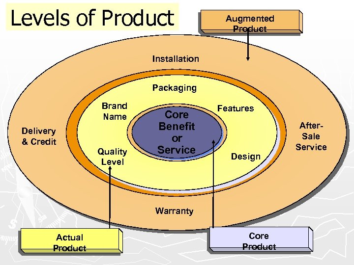 Levels of Product Augmented Product Installation Packaging Brand Name Delivery & Credit Quality Level