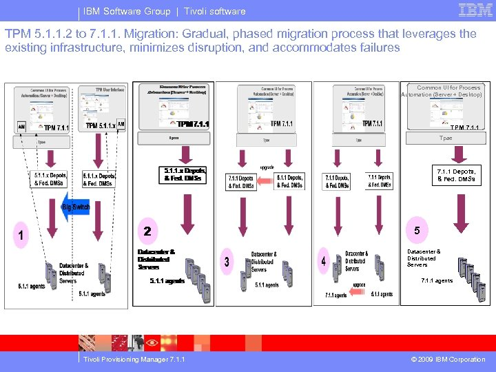 IBM Software Group | Tivoli software TPM 5. 1. 1. 2 to 7. 1.
