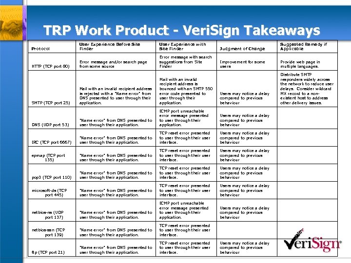 TRP Work Product - Veri. Sign Takeaways Protocol User Experience Before Site Finder User