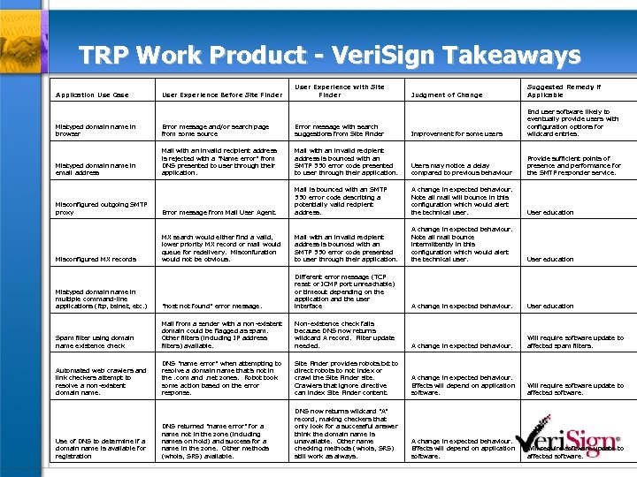 TRP Work Product - Veri. Sign Takeaways Application Use Case User Experience Before Site