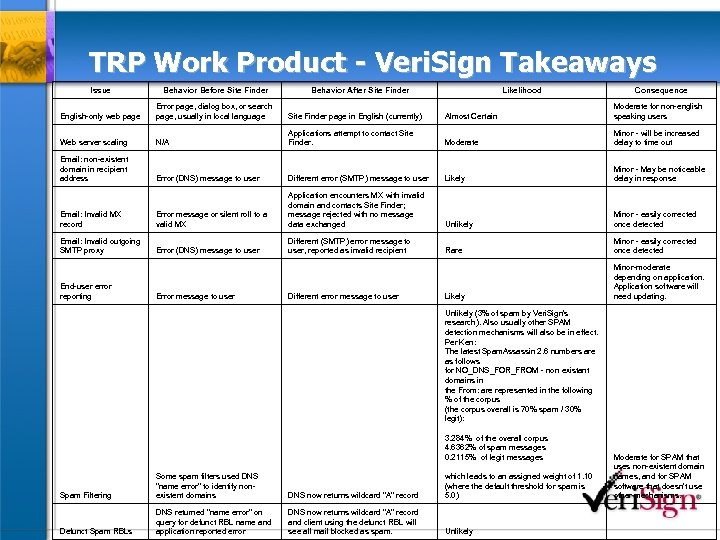 TRP Work Product - Veri. Sign Takeaways Issue Behavior Before Site Finder English-only web