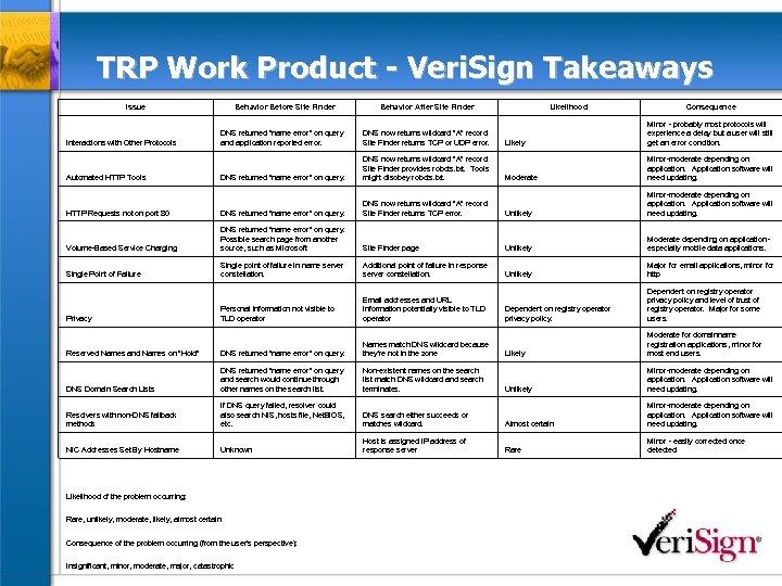 TRP Work Product - Veri. Sign Takeaways Issue Behavior Before Site Finder Behavior After