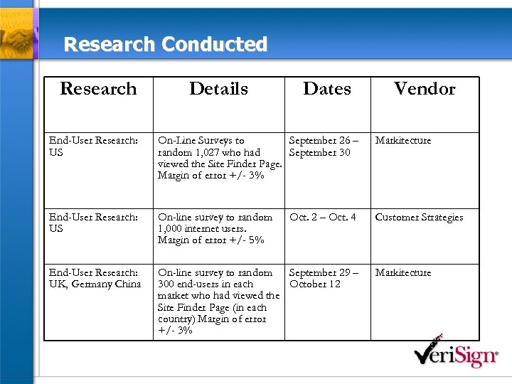 Research Conducted Research Details Dates Vendor End-User Research: US On-Line Surveys to September 26