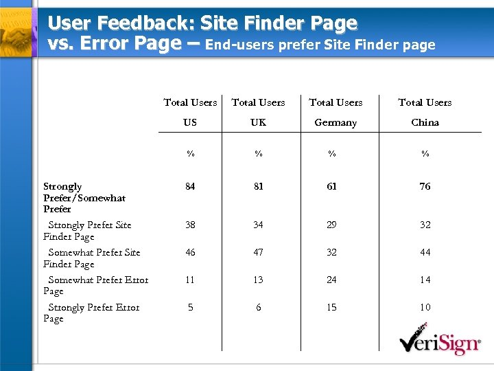 User Feedback: Site Finder Page vs. Error Page – End-users prefer Site Finder page