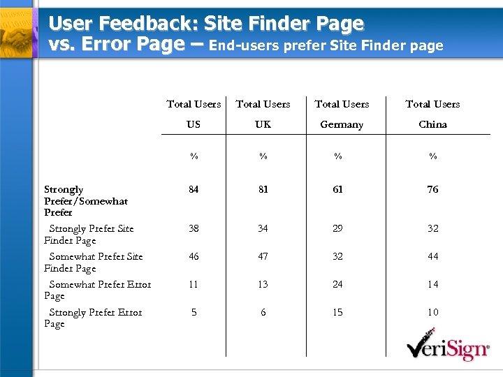 User Feedback: Site Finder Page vs. Error Page – End-users prefer Site Finder page