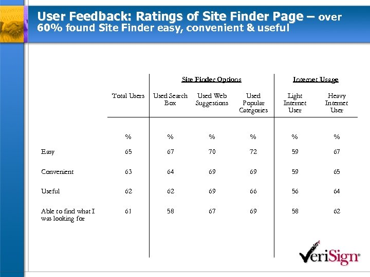 User Feedback: Ratings of Site Finder Page – over 60% found Site Finder easy,