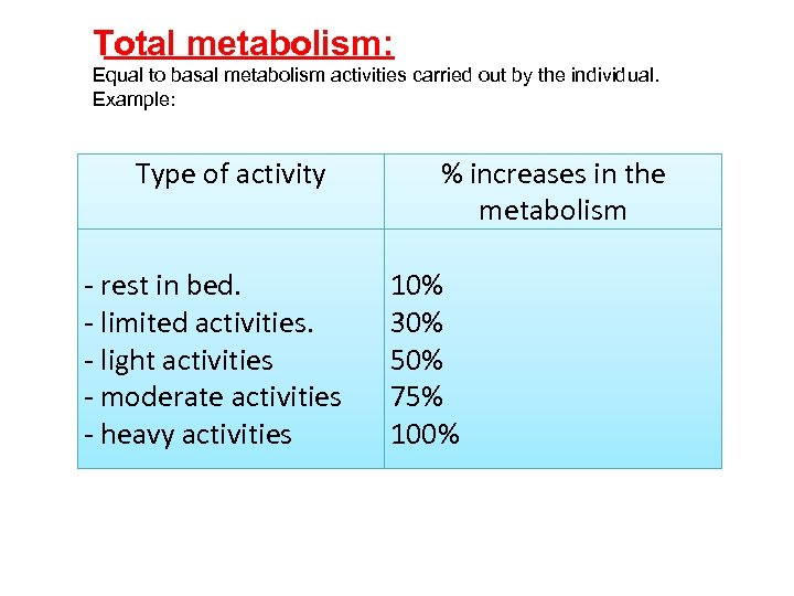 Total metabolism: Equal to basal metabolism activities carried out by the individual. Example: Type