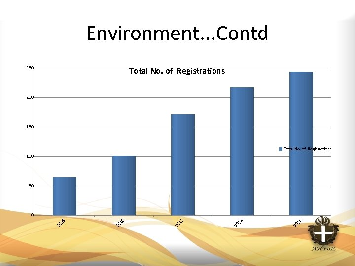 Environment. . . Contd 250 Total No. of Registrations 200 150 Total No. of