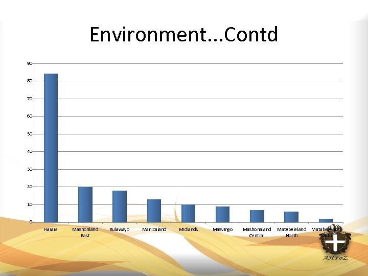 Environment. . . Contd 90 80 70 60 50 40 30 20 10 0