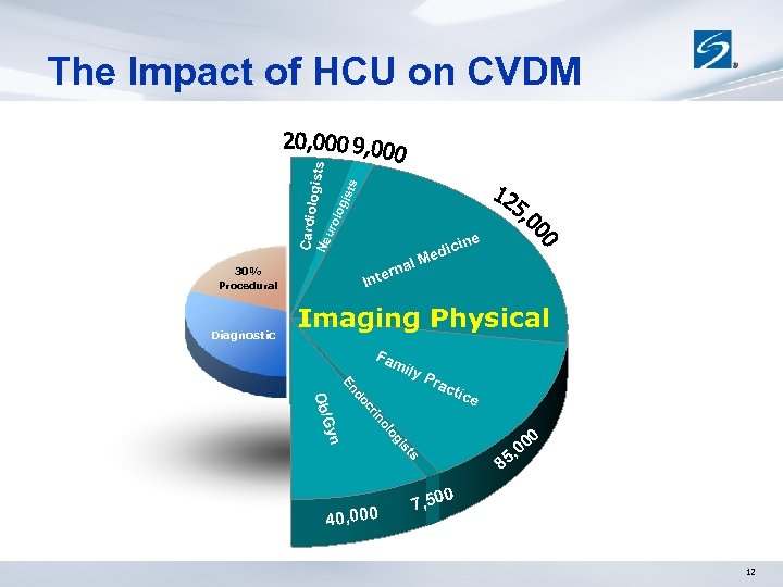 Cardiol uro log ists ogists The Impact of HCU on CVDM e Ne cin