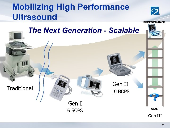 Mobilizing High Performance Ultrasound PERFORMANCE The Next Generation - Scalable Gen II Traditional 10