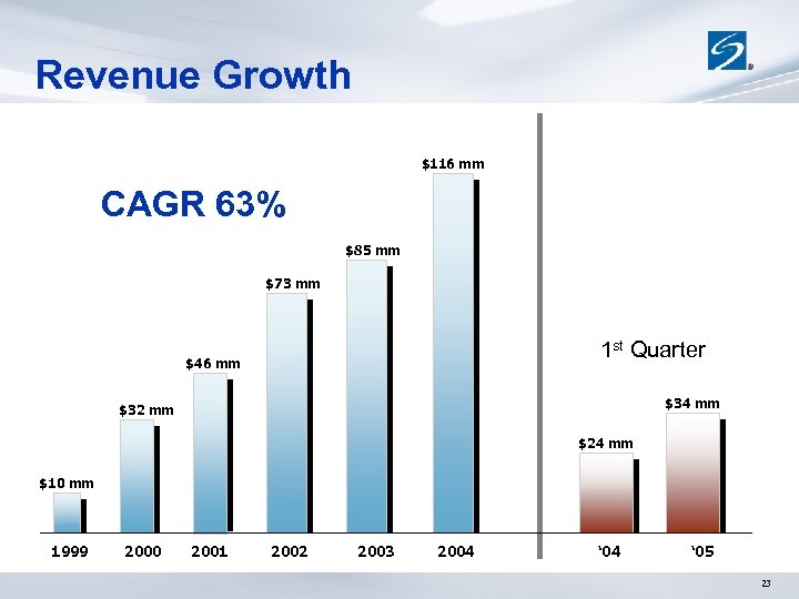 Revenue Growth $116 mm CAGR 63% $85 mm $73 mm 1 st Quarter $46