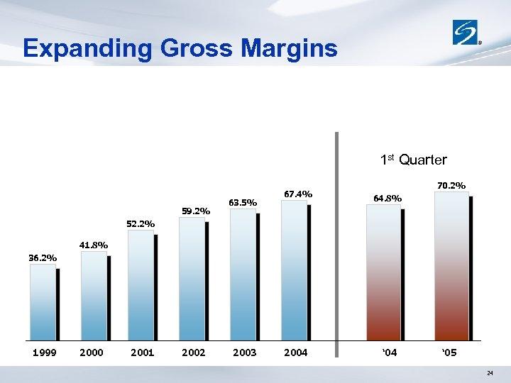 Expanding Gross Margins 1 st Quarter 59. 2% 63. 5% 67. 4% 70. 2%