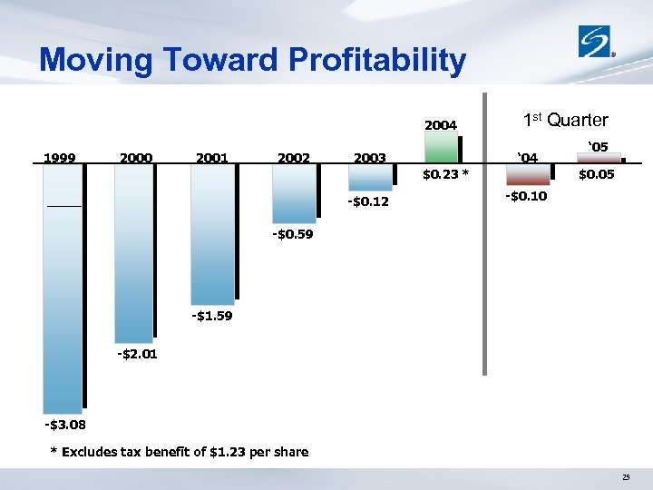 Moving Toward Profitability 2004 1999 2000 2001 2002 2003 1 st Quarter ' 04