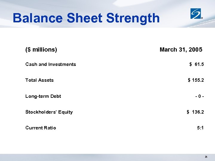 Balance Sheet Strength ($ millions) March 31, 2005 Cash and Investments $ 61. 5