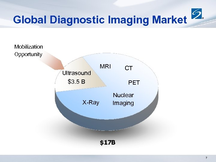 Global Diagnostic Imaging Market Mobilization Opportunity Ultrasound $3. 5 B X-Ray MRI CT PET