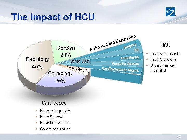 The Impact of HCU OB/Gyn 20% Radiology Other 10% Vasc 40% ular 5% Cardiology