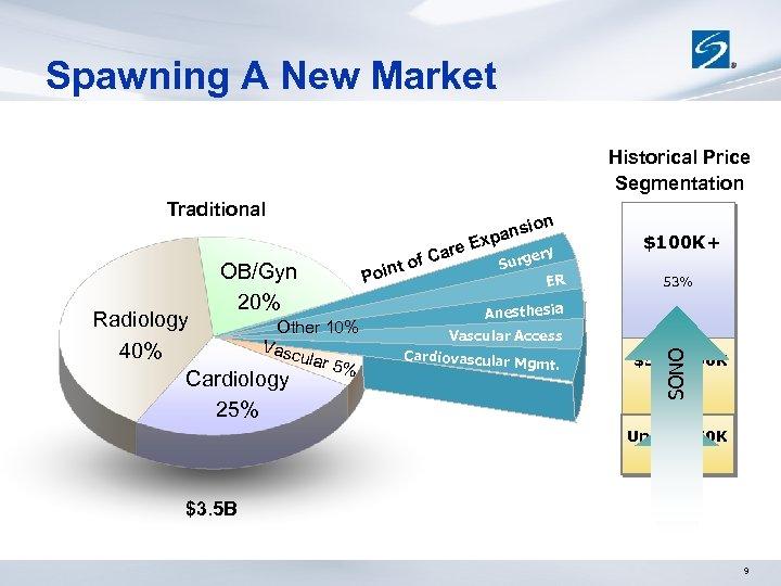 Spawning A New Market Historical Price Segmentation Traditional Radiology Other 10% Vasc 40% ular