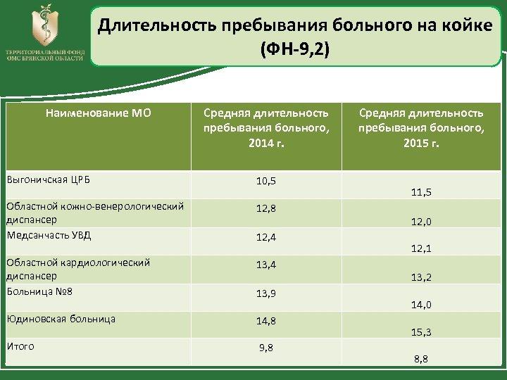 Длительность пребывания больного на койке (ФН-9, 2) Наименование МО Средняя длительность пребывания больного, 2014