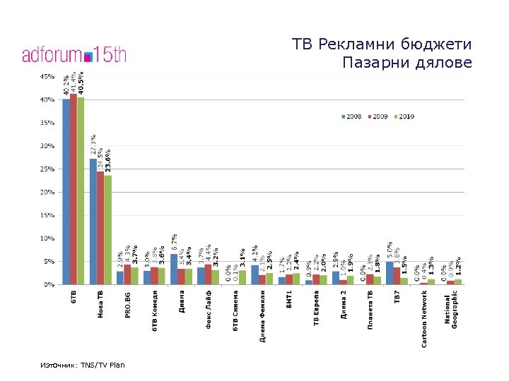 ТВ Рекламни бюджeти Пазарни дялове Източник: TV Plan/TNS Източник: TNS/TV Plan