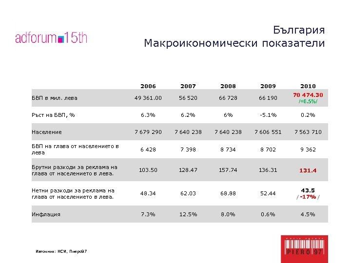 България Макроикономически показатели 2006 2007 2008 2009 2010 БВП в мил. лева 49 361.