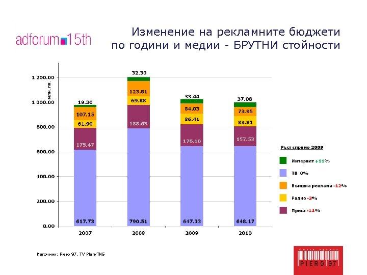 Изменение на рекламните бюджети по години и медии - БРУТНИ стойности Източник: Piero 97,