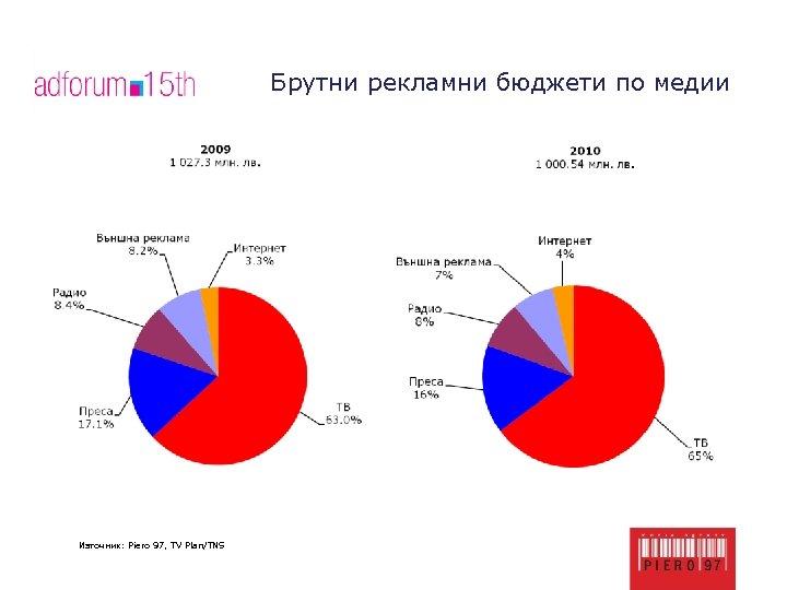 Брутни рекламни бюджети по медии Източник: Piero 97, TV Plan/TNS