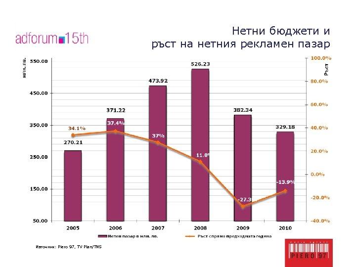 Нетни бюджети и ръст на нетния рекламен пазар Източник: Piero 97, TV Plan/TNS