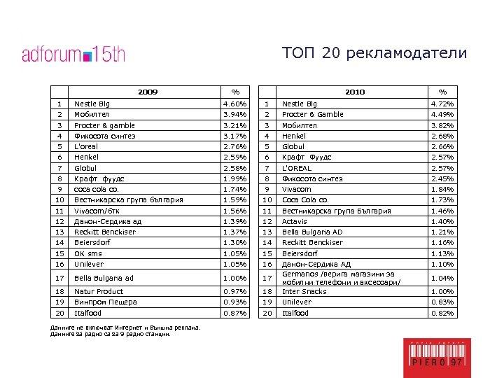 ТОП 20 рекламодатели 2009 % 2010 % 1 Nestle Blg 4. 60% 1 Nestle