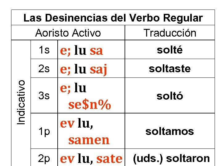 Las Desinencias del Verbo Regular Aoristo Activo Traducción 1 s Indicativo 2 s 3