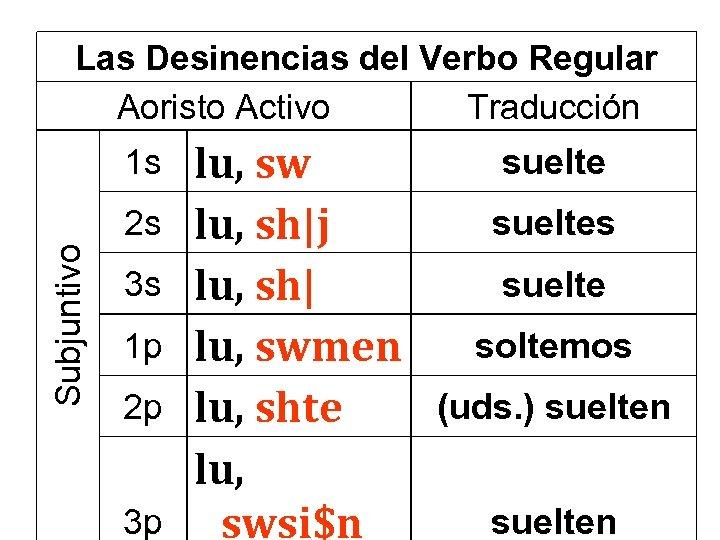 Las Desinencias del Verbo Regular Aoristo Activo Traducción 1 s Subjuntivo 2 s 3