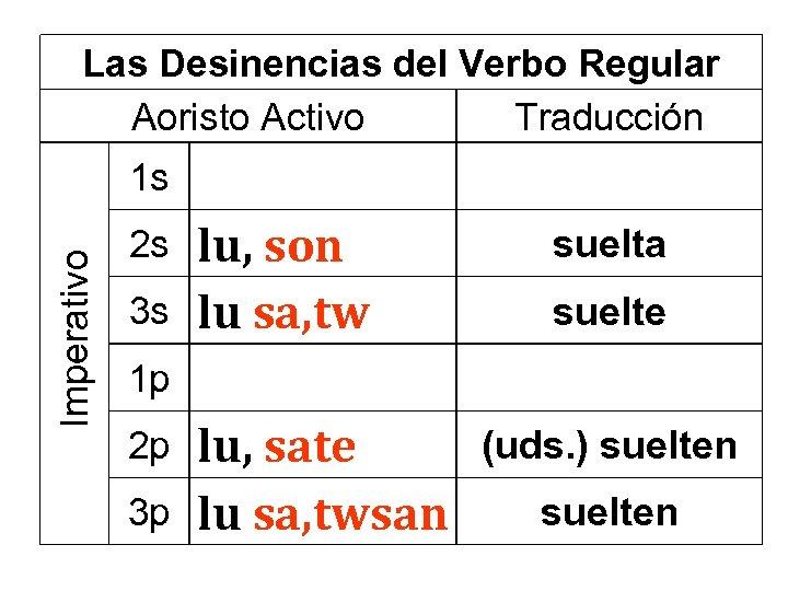 Las Desinencias del Verbo Regular Aoristo Activo Traducción Imperativo 1 s 2 s 3