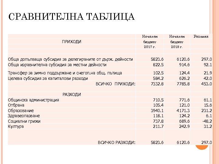 СРАВНИТЕЛНА ТАБЛИЦА Начален бюджет 2017 г. ПРИХОДИ Начален бюджет 2018 г. Разлика Обща допълваща