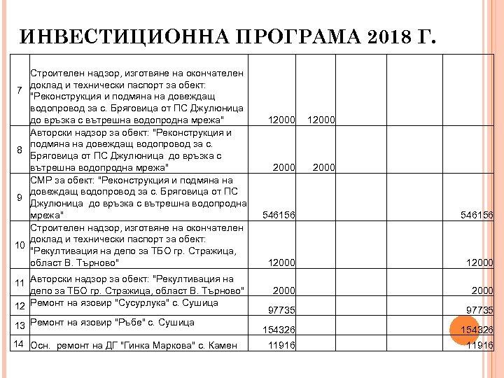 ИНВЕСТИЦИОННА ПРОГРАМА 2018 Г. 7 8 9 10 Строителен надзор, изготвяне на окончателен доклад