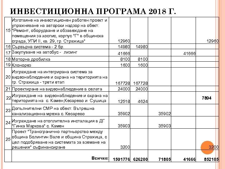 ИНВЕСТИЦИОННА ПРОГРАМА 2018 Г. Изготвяне на инвестиционен работен проект и упражняване на авторски надзор