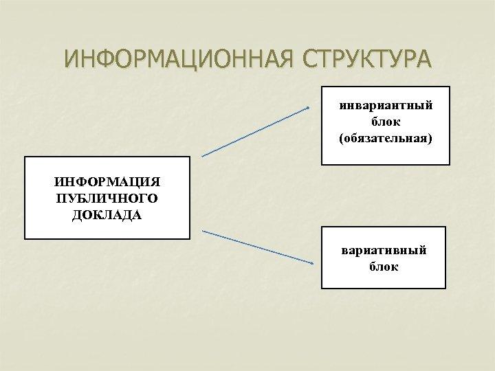 ИНФОРМАЦИОННАЯ СТРУКТУРА инвариантный блок (обязательная) ИНФОРМАЦИЯ ПУБЛИЧНОГО ДОКЛАДА вариативный блок
