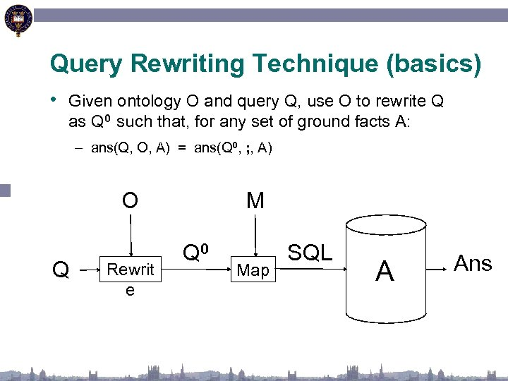 Query Rewriting Technique (basics) • Given ontology O and query Q, use O to