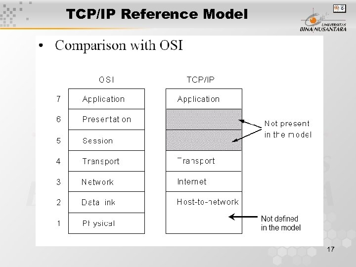 TCP/IP Reference Model 17