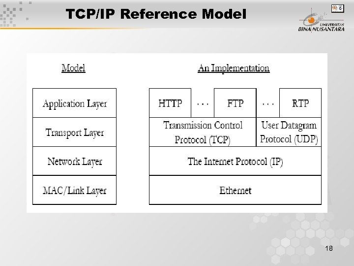 TCP/IP Reference Model 18