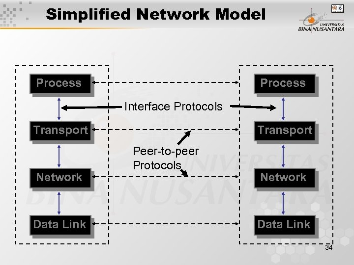Simplified Network Model Process Interface Protocols Transport Network Data Link Transport Peer-to-peer Protocols Network