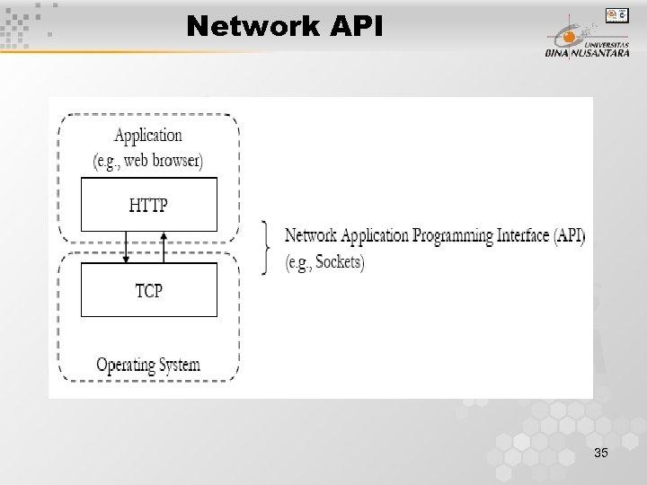 Network API 35